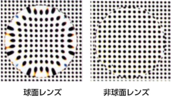 球面レンズと非球面レンズの違い
