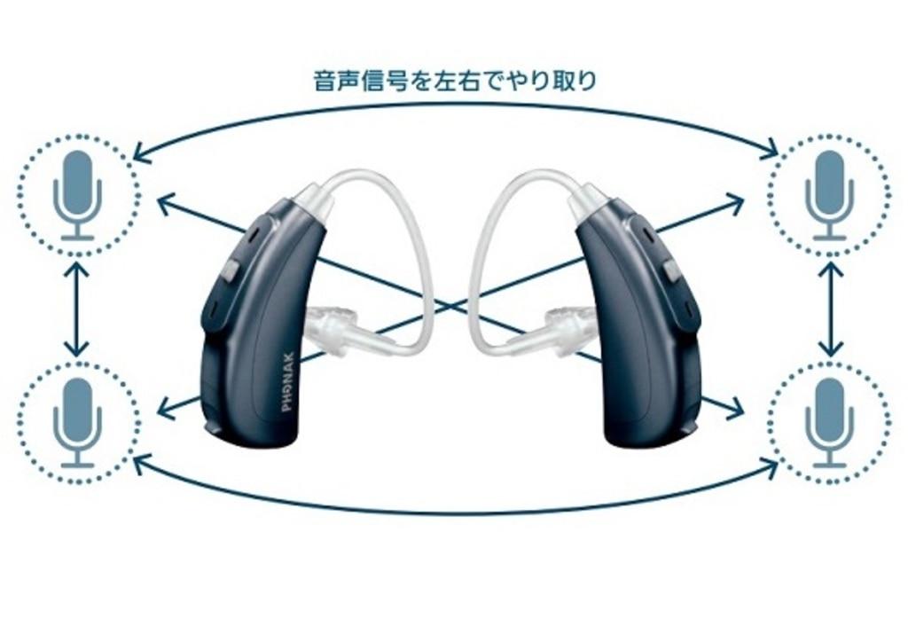 フォナック 両耳通信機能