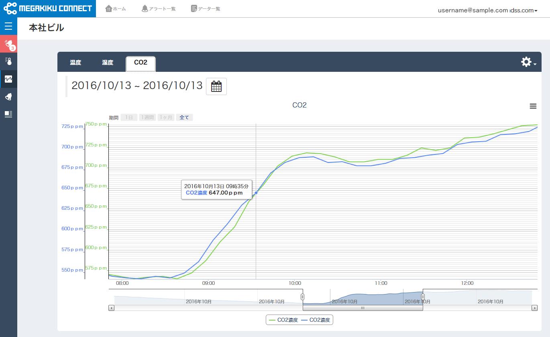FAデータストレージサービス グラフ画像