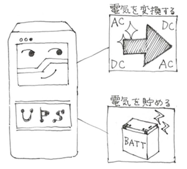 UPSの簡単な構成