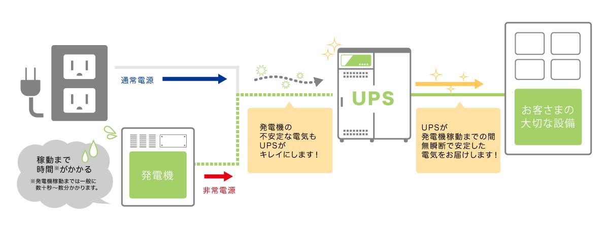 UPS構成イメージ