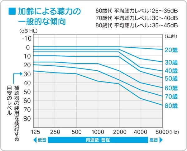 年齢による聴力の低下