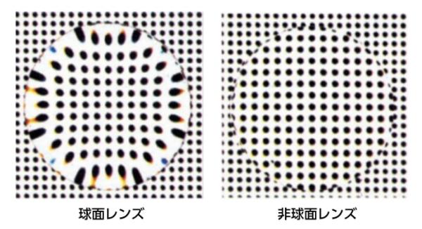 球面レンズと非球面レンズの比較