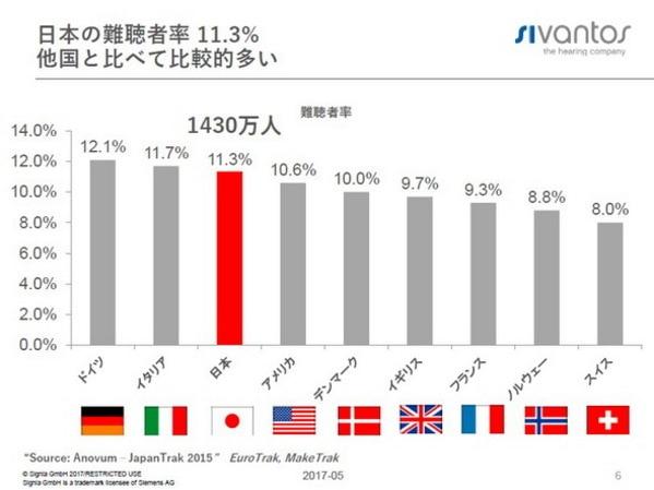 日本と海外の難聴者率 シバントス