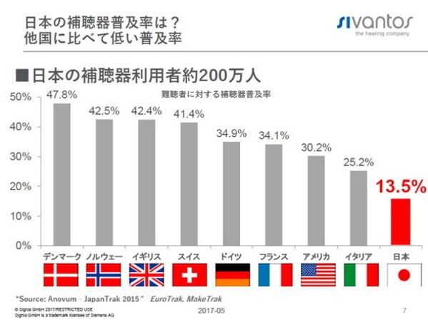 日本の補聴器普及率と海外の補聴器普及率