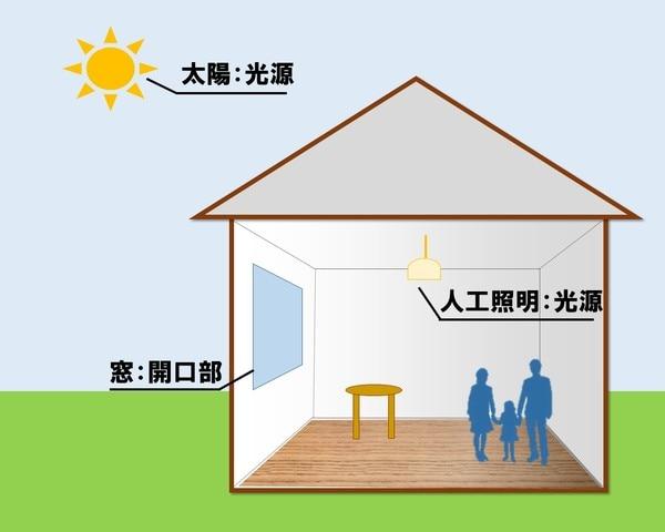 住宅の明るさについての説明画像4