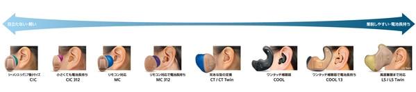 シーメンス・シグニア補聴器 耳あな型 サイズ比較