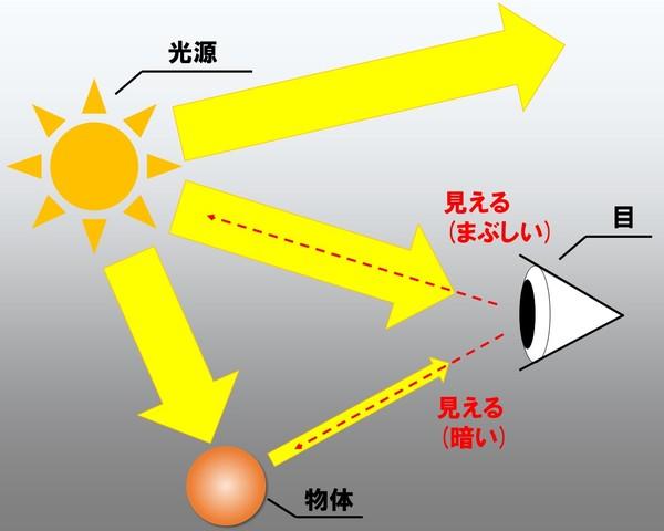明るさを感じる説明画像4