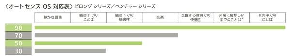 フォナック補聴器 オートセンスOS対応表