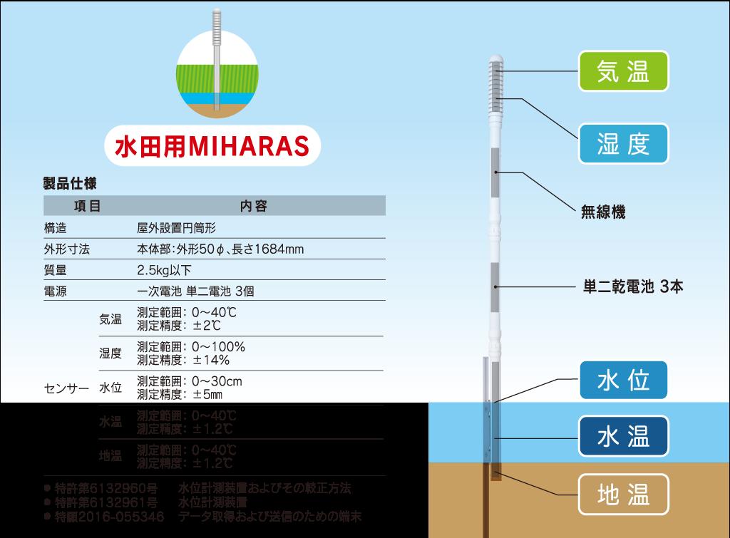農業向けITセンサーMIHARAS(ミハラス) 製品仕様