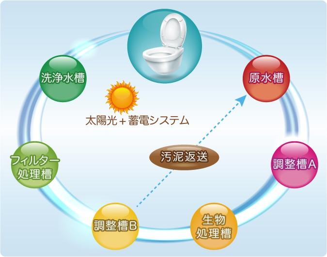 完全自己処理型水洗トイレ TOWAILET(トワイレ)循環イメージ