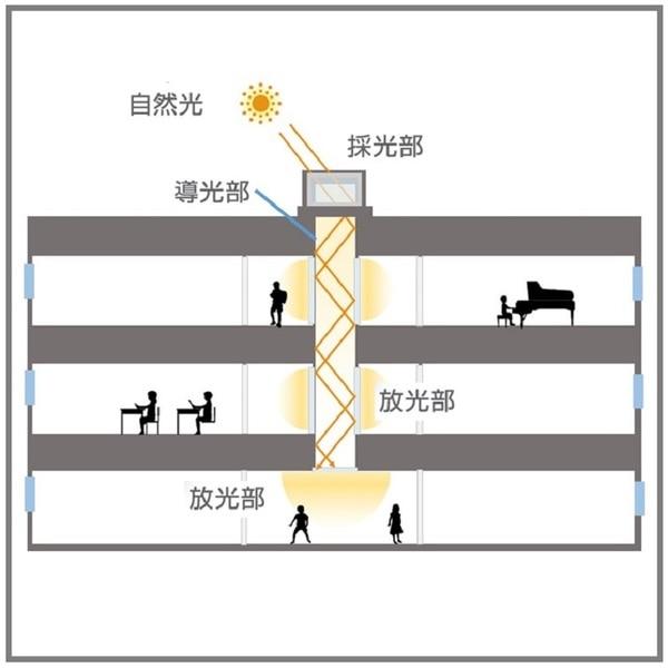 光ダクトの学校事例 断面模式図