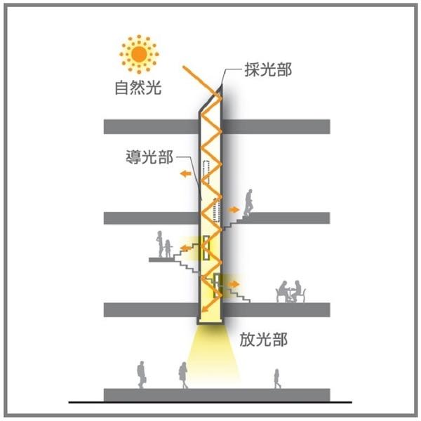 光ダクトの商業施設事例 断面模式図