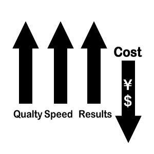 高品質、高速度、低価格