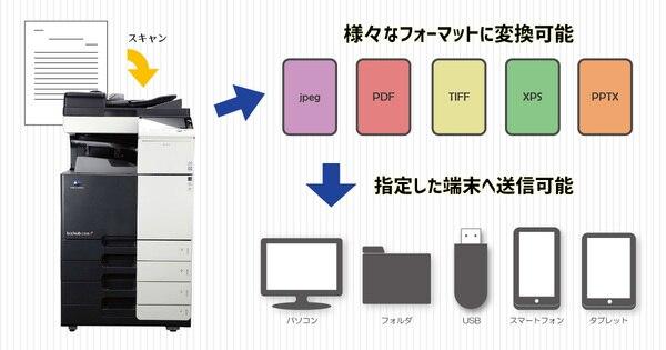 コニカミノルタカラーコピー機 bizhubC258eの情報共有イメージ