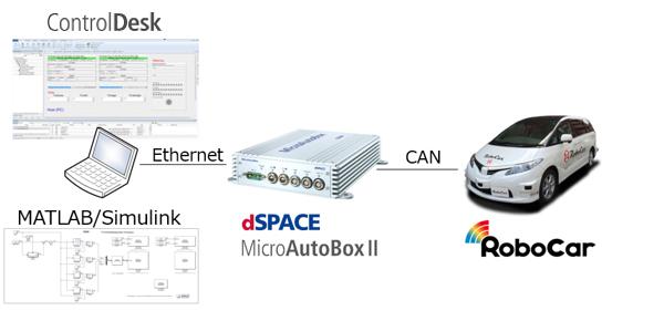 Autonomous Driving vehicle development platform RoboCar