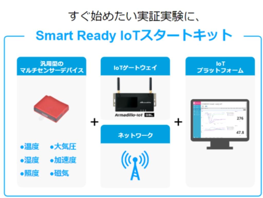 Smart Ready IoT スタートキット すぐに始めたい実証実験に 特別価格79,800円
