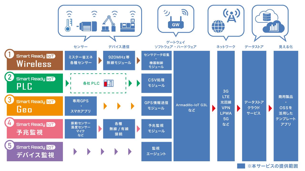 コネクシオIoT ソリューションテンプレート サービス内容の全体像を図解しています。センサー・マイク・機械から920MHz無線モジュールやPLCを介してゲートウェイにてデータを収集。これを通信回線など各種ネットワークを通じて、BIツールなどでの見える化までをワンストップでご提供。お客様の開発工数を大幅に削減し、本格稼働までのスピードアップを図ります。