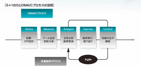 DMAICプロセス