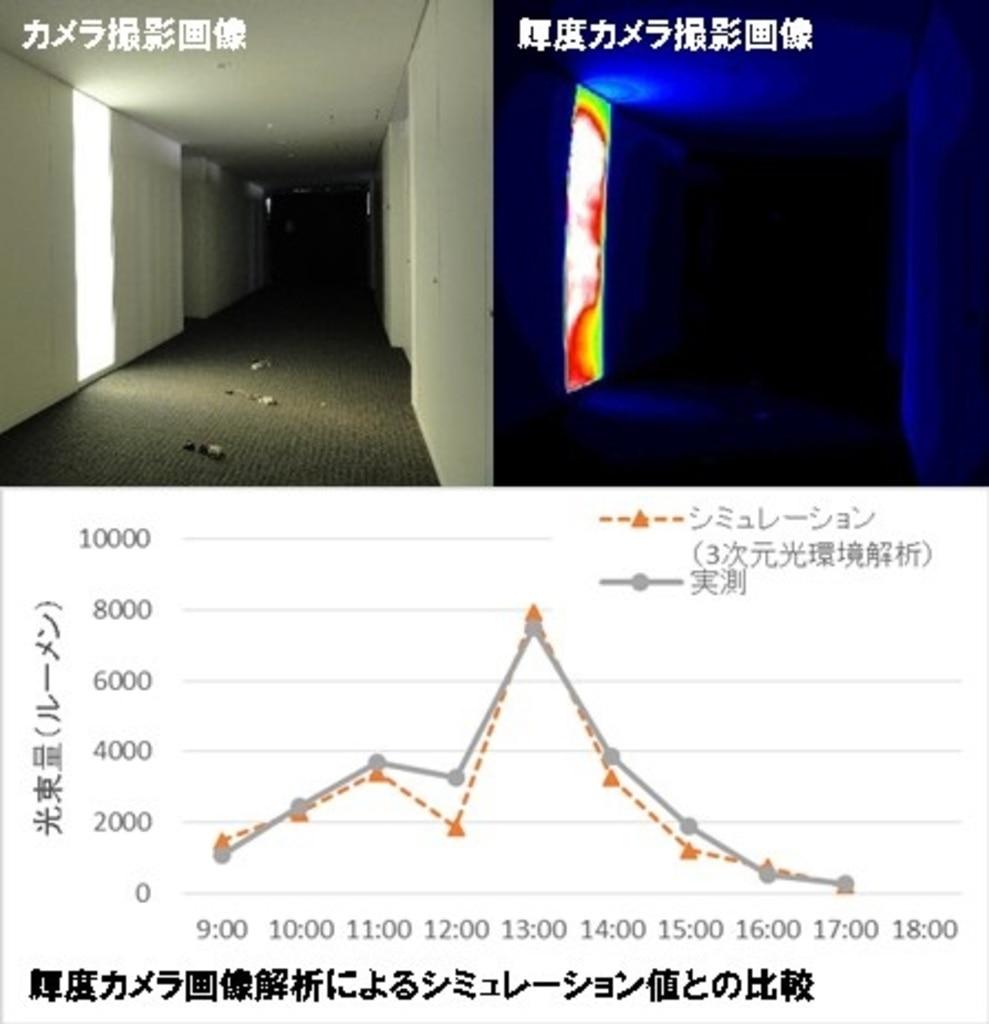 明るさのシミュレーション技術ー施工後の実測による整合性検証