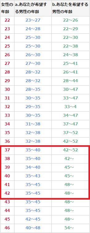 ターゲット年齢の表