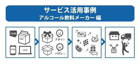 サービス活用事例 アルコール飲料メーカー編
