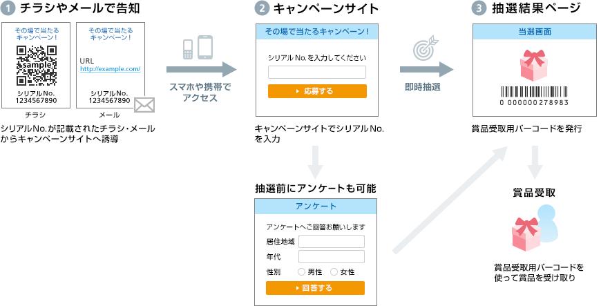 (1)チラシやメールで告知 (2)キャンペーンサイト (3)抽選結果ページ