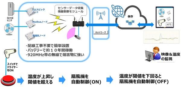 IoT ワイヤレス センサーデータを活用した電力消費量監視 機器制御