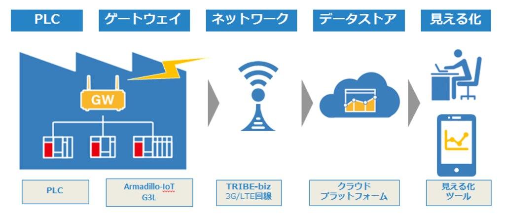 ソリューションテンプレートPLC概念図