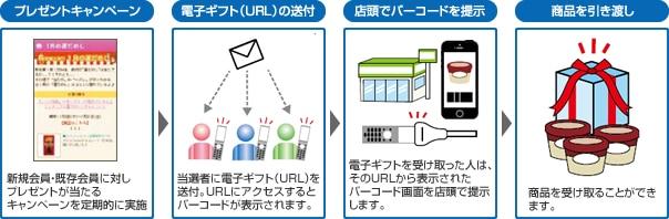[プレゼントキャンペーン]→[電子ギフト(URL)の送付]→[店頭でバーコードを提示]→[商品を引き渡し]