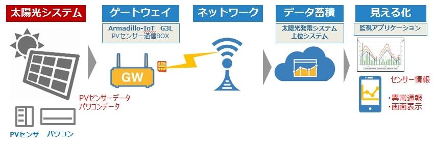 太陽光発電 ソーラーパネル 遠隔監視 システム 事例 IoT