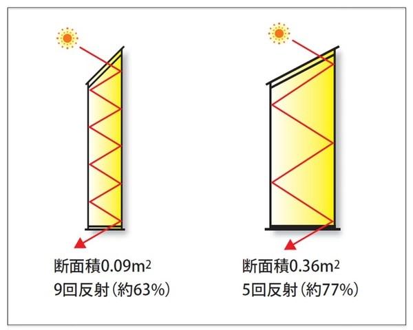 光ダクト形状の基本的な設計概念
