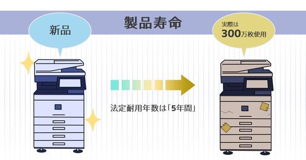 中古コピー機(複合機)の製品寿命