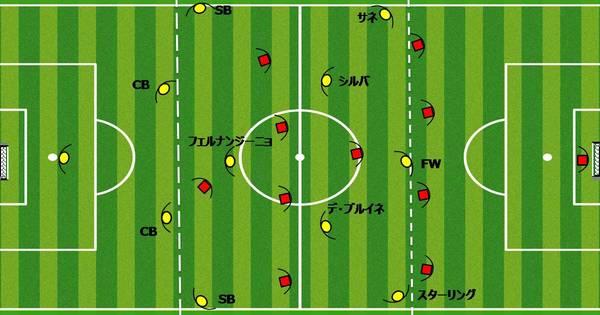 解説 サッカーシステム4 2 3 1の短所 長所とフォーメーション変化