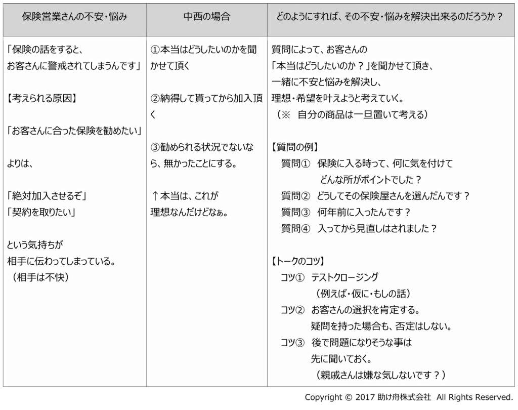 生命保険営業 テキスト②