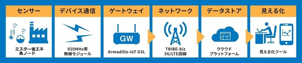 ミスター省エネ+G3L利用例
