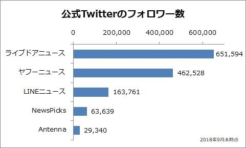 公式Twitterのフォロワー数比較