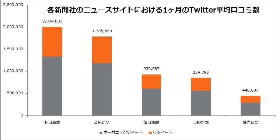各新聞社のニュースサイトにおける1ヶ月のTwitter平均口コミ数