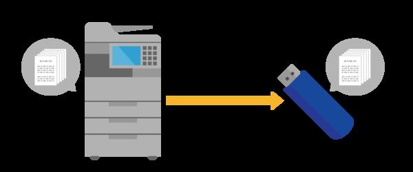 コピー機(複合機)でスキャンしたデータをUSBメモリーに保存するイメージ