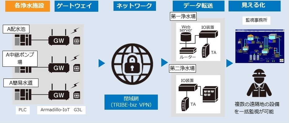 浄水場の遠隔監視システム IoT化