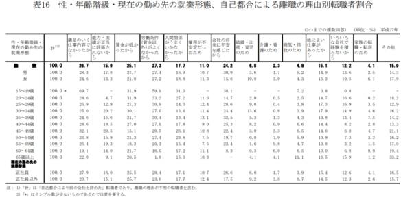 厚生労働│平成 27 年転職者実態調査の概況