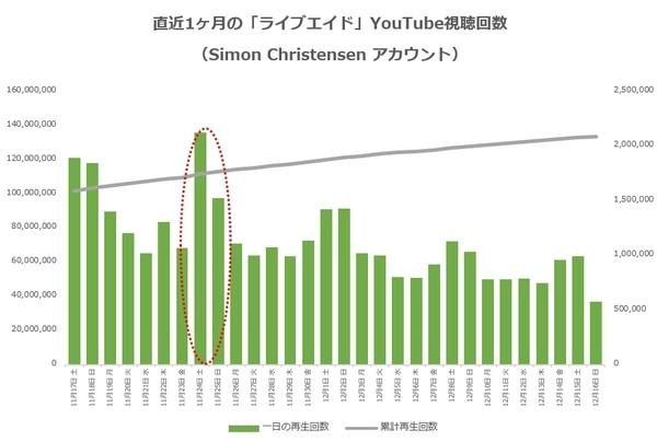 直近1ヶ月の「ライブエイド」YouTube視聴回数