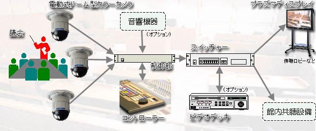 システムイメージ(議場カメラシステム)