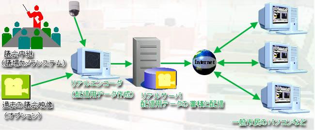 システムイメージ(議場カメラシステム・インターネット放送拡張システム)