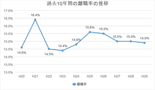過去10年間の離職率推移