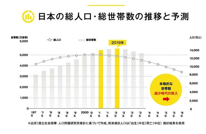 日本の総人口・総世帯数の推移と予測