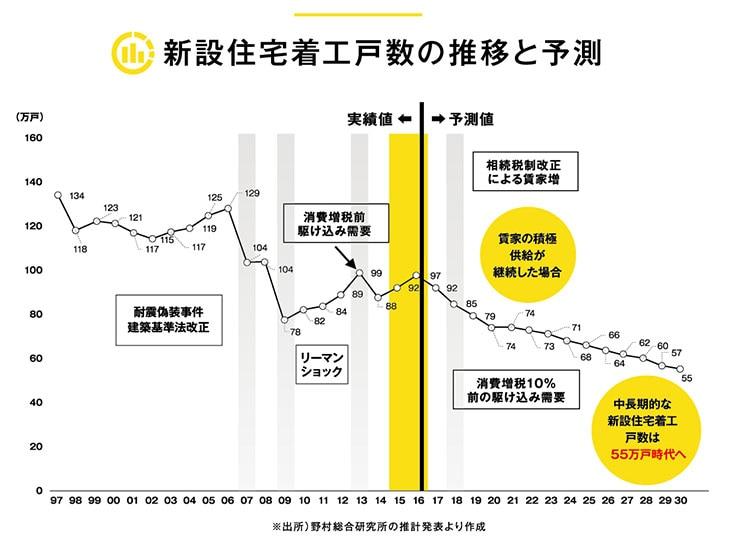 新設住宅着工戸数の推移と予測