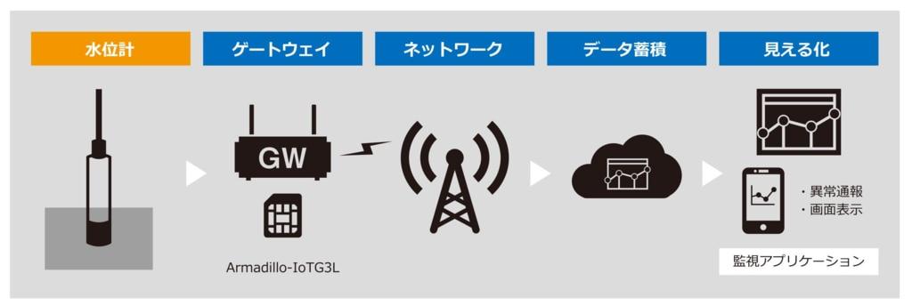 IoT水位計ソリューション
