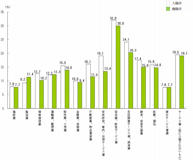 入職率と離職率