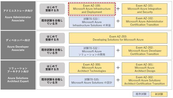 マイクロソフト認定Azureアドミニストレータ」対応コース「AZ